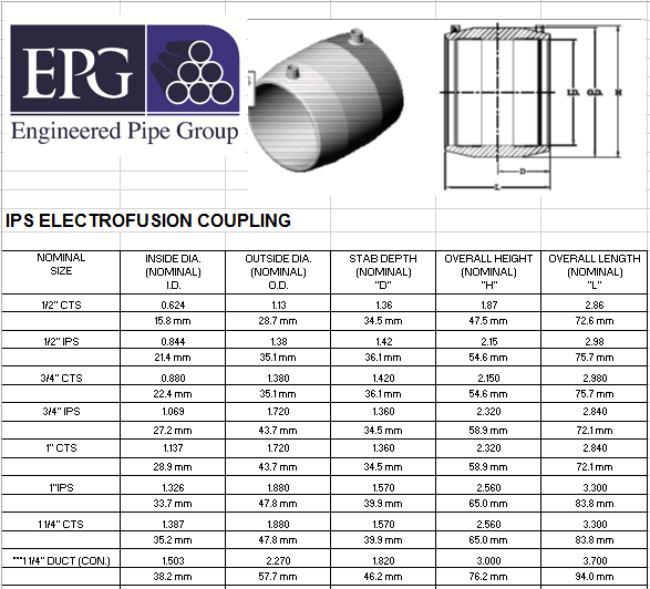 Electrofusion Chart