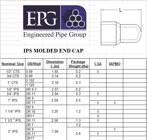 Molded Fitting Chart